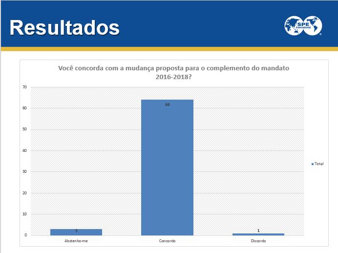 Mudanças na diretoria SPE Brasil